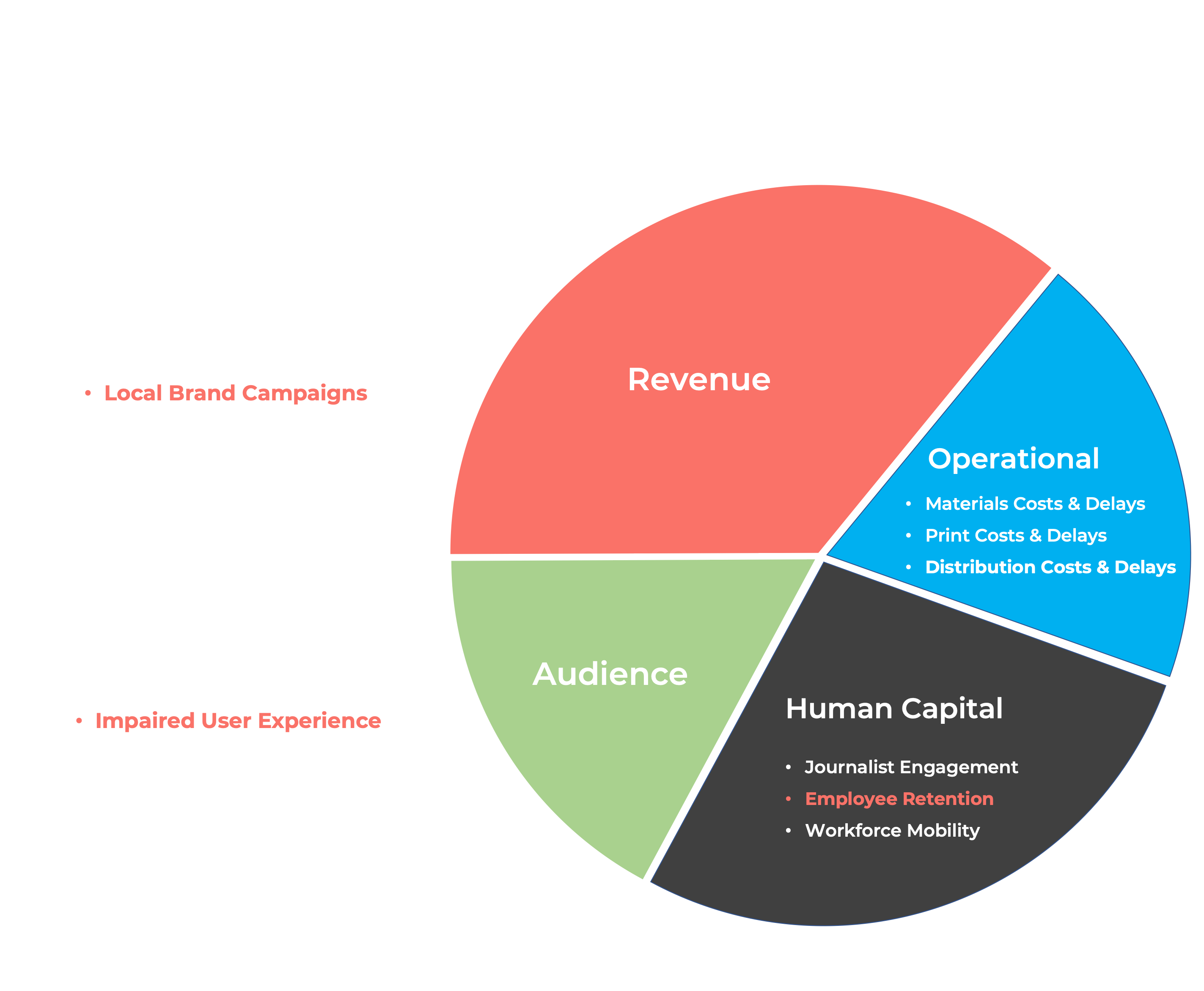 Diverse Media Sustainability Report_Chart__01b